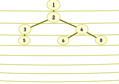 Banyan Tree Root Puzzle (Addition)