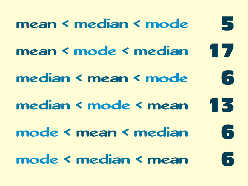 mean median mode unique integer challenge mathpickle
