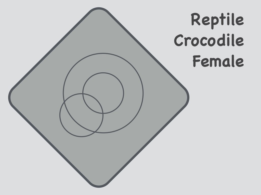 Venn puzzler mathpickle is this venn like diagram a good fit for reptile crocodile female pooptronica
