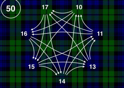 McGuire the Gathering (Multiplication, Patterns, Proof)